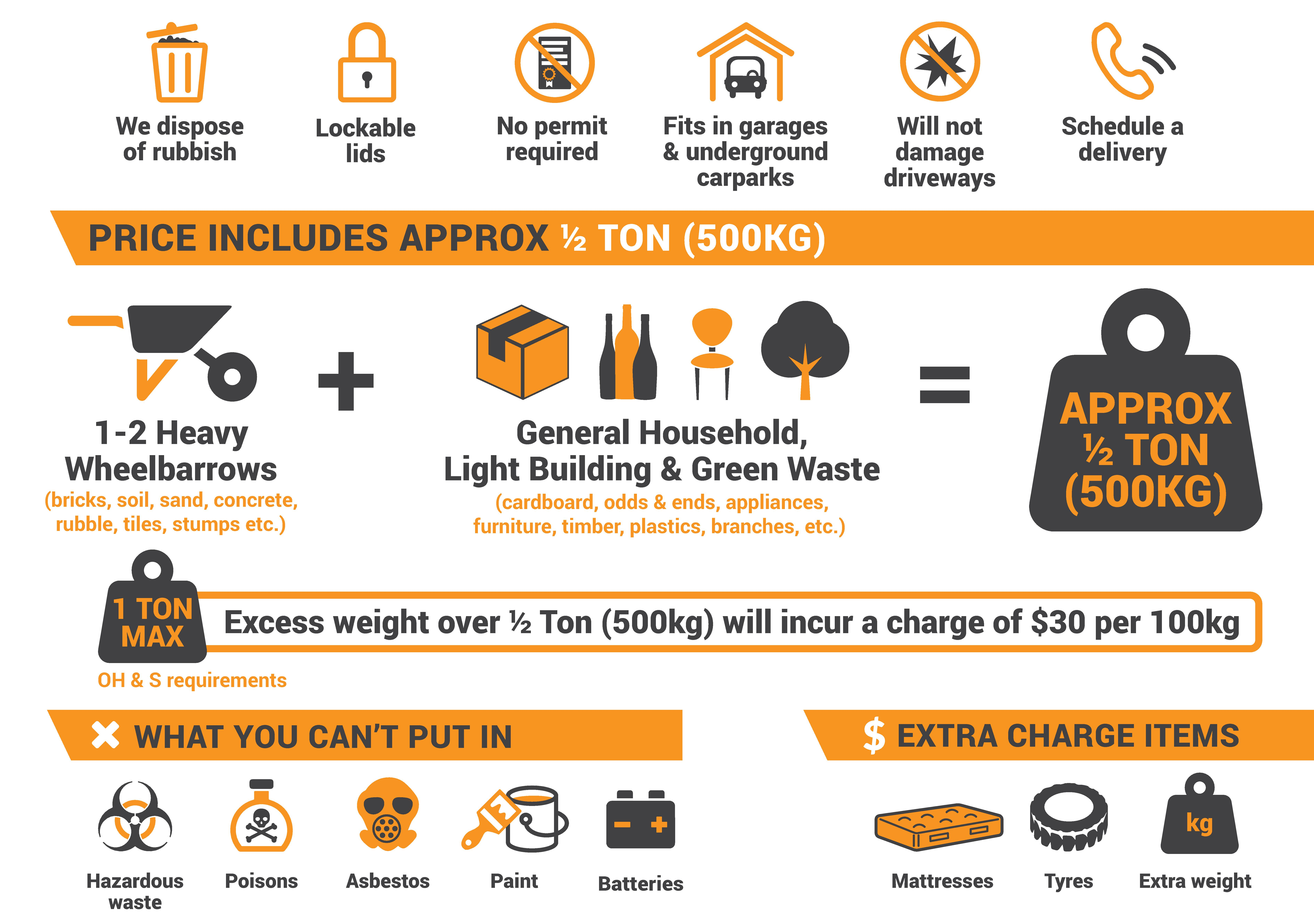 Sydney Mobile Skips Waste Type Infographic